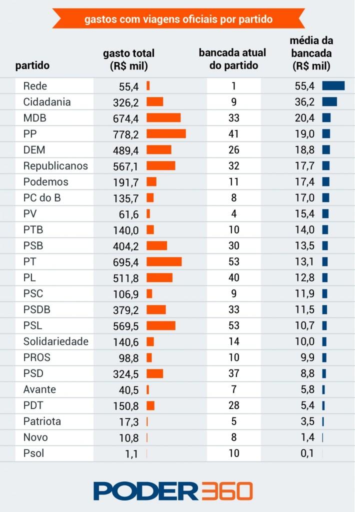 gasto missoes oficiais de deputados siglas - Câmara gastou R$ 6,9 mi com viagens oficiais em 2019, maior valor em 5 anos