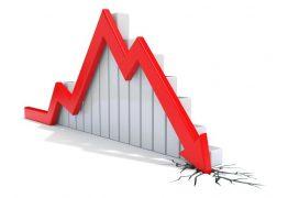 Anos 2010 foram os piores para PIB no País
