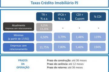 image003 360x240 - Caixa anuncia redução nas taxas do crédito imobiliário para pessoa jurídica