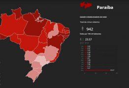 MENOS MORTES NA PARAÍBA: Número de assassinatos em 2019 continua em queda e é o menor dos últimos 9 anos