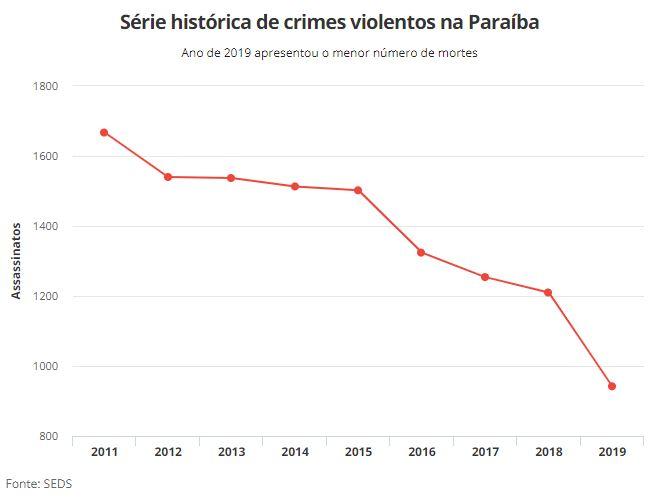 queda - MENOS MORTES NA PARAÍBA: Número de assassinatos em 2019 continua em queda e é o menor dos últimos 9 anos