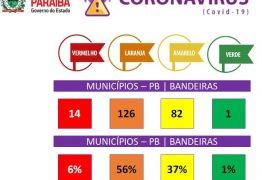 NOVO NORMAL: 56% dos municípios da Paraíba são enquadrados na bandeira laranja e 37% na amarela; VEJA LISTA COMPLETA