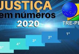 Tribunal Regional Eleitoral da Paraíba é destaque de Produtividade de Magistrados e Servidores