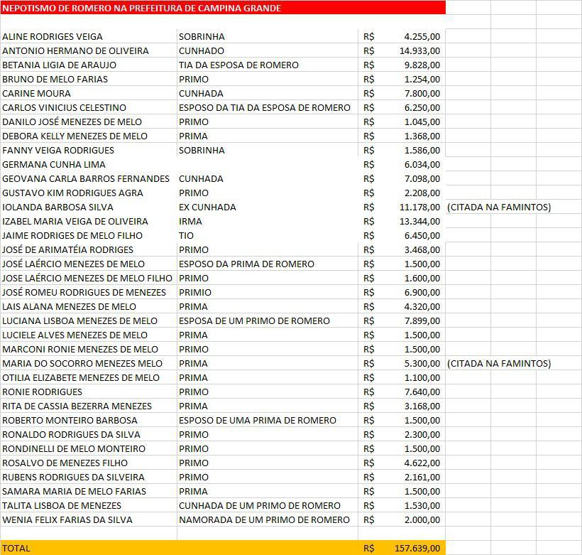 37066112 b592 40db ae65 2253deb07c83 - R$ 157 MIL NA FOLHA: Prefeito Romero Rodrigues tem 36 familiares 'empregados' na Prefeitura de Campina Grande - VEJA VÍDEO