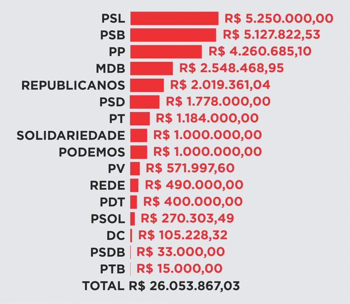 FUNDO DE CAMPANHA - FUNDO ELEITORAL: Partidos declaram à Justiça Eleitoral ter recebido mais de R$ 26 milhões para campanha na Paraíba