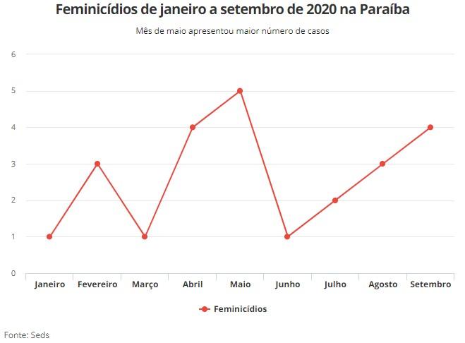 GRAFICO FEMINICIDIO 1 - VIOLÊNCIA: Quatro feminicídios são registrados em setembro na Paraíba