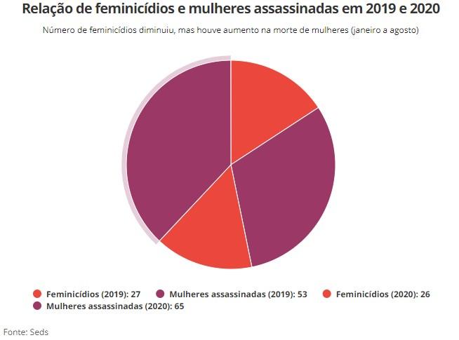 GRAFICO FEMINICIDIO 2 - VIOLÊNCIA: Quatro feminicídios são registrados em setembro na Paraíba