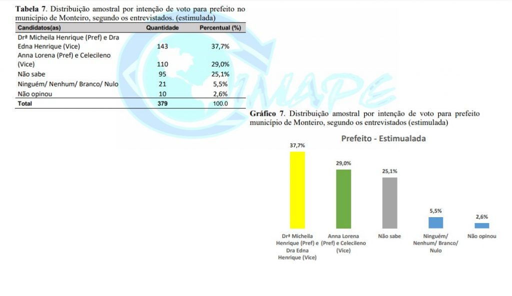 MONTEIRO 3 1024x593 - Pesquisa Blog do Ninja/Imape aponta liderança de Dra. Micheila com 37,7% na disputa pela Prefeitura de Monteiro