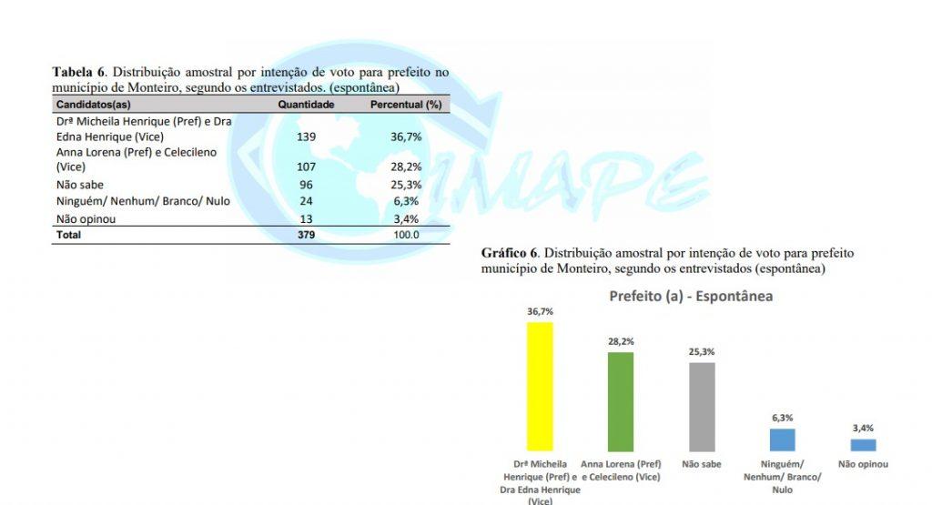 MONTEIRO 4 1024x555 - Pesquisa Blog do Ninja/Imape aponta liderança de Dra. Micheila com 37,7% na disputa pela Prefeitura de Monteiro