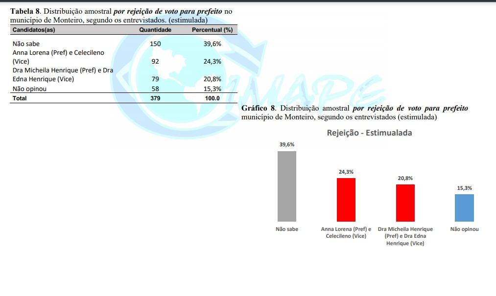 MONTREIRO 2 - Pesquisa Blog do Ninja/Imape aponta liderança de Dra. Micheila com 37,7% na disputa pela Prefeitura de Monteiro