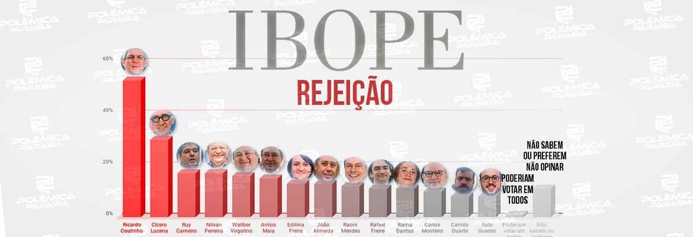 WhatsApp Image 2020 10 22 at 21.18.28 - PESQUISA IBOPE: Ricardo Coutinho registra mais de 50% de rejeição, veja os números