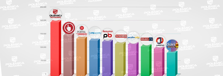 WhatsApp Image 2020 10 30 at 13.08.21 - NO TOPO DO RANKING EM OUTUBRO: Polêmica Paraíba lidera a lista de sites do estado mais acessados do mundo; confira o gráfico