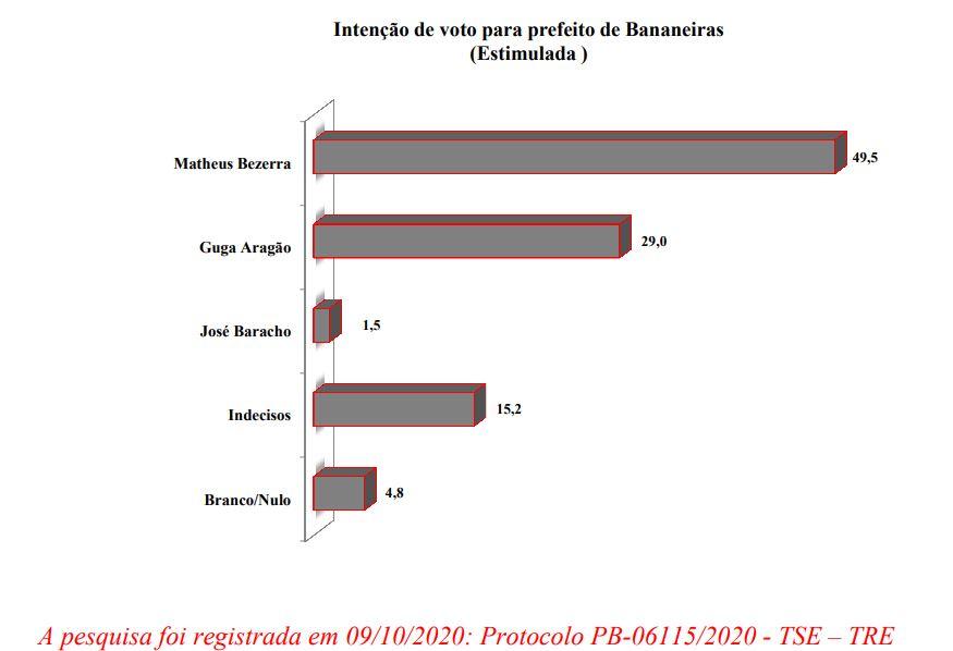 a1cbde61 9e83 4aca bd11 ccdbec2cb1ea - ELEIÇÕES BANANEIRAS: Matheus Bezerra lidera pesquisa com 49,5%; Guga Aragão é segundo, com 29%