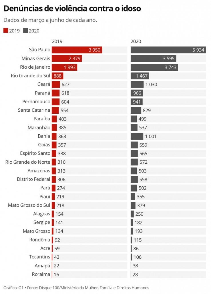 buwuq den ncias de viol ncia contra o idoso 1  - Denúncias de violência contra idosos cresce 59% no Brasil durante a pandemiada covid-19
