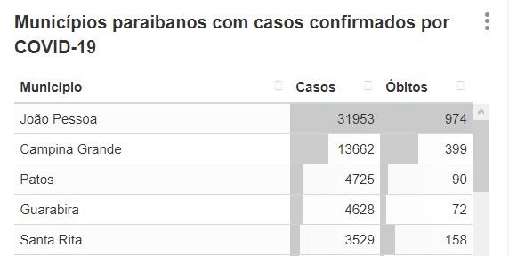 covid 1 - MAPA COVID PARAÍBA: João Pessoa, Campina Grande e Santa Rita estão entre as cidades que registraram o maior número de mortes, veja os números