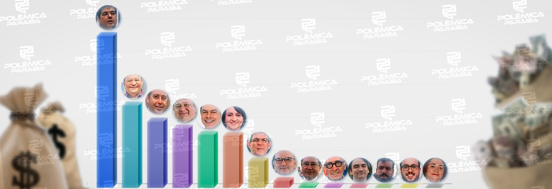 doacoes candidatos - MAIS DE R$ 3.7 MILHÕES: Veja quanto cada um dos candidatos a prefeito de João Pessoa já recebeu em doações para suas campanhas