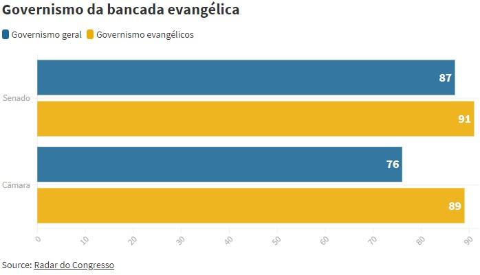 governismo - Bancada evangélica é fiel a Bolsonaro em 89% das votações