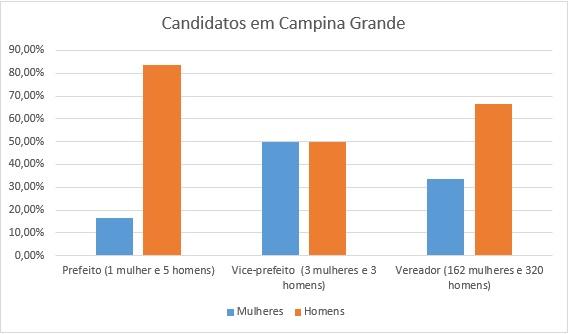 grafico campina grande - ELEIÇÕES MUNICIPAIS: Mais de 30% dos candidatos na Paraíba são mulheres; JP e CG seguem a média estadual – VEJA GRÁFICOS