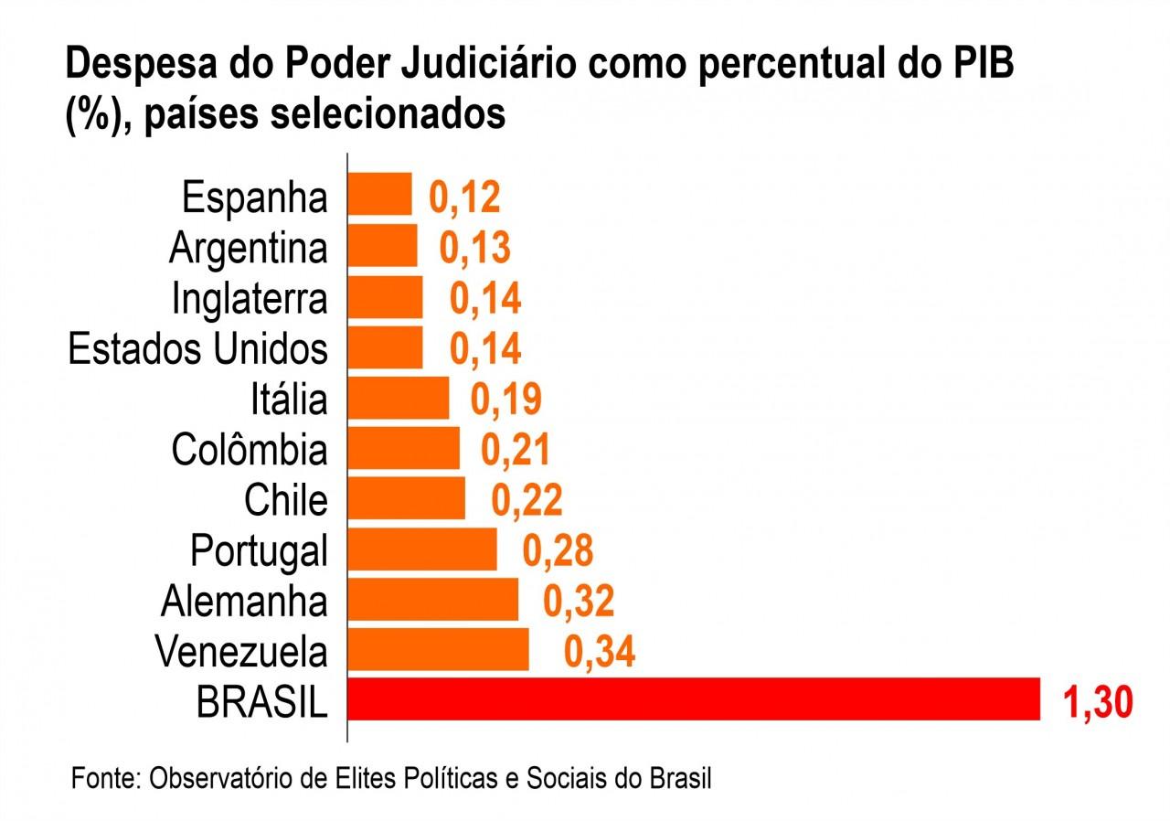 grafico despesa pib - ALTOS SALÁRIOS: Brasil é um dos que mais gasta com funcionalismo público