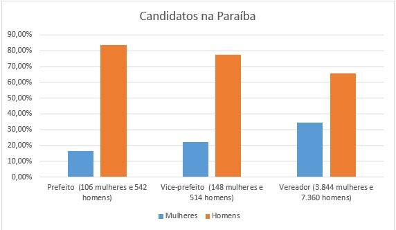 grafico paraiba - ELEIÇÕES MUNICIPAIS: Mais de 30% dos candidatos na Paraíba são mulheres; JP e CG seguem a média estadual – VEJA GRÁFICOS