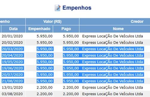 locação carro - NÃO ABRE MÃO DO LUXO: Prefeito de Lucena continuou alugando carro por R$ 6 mil ao mês durante pandemia