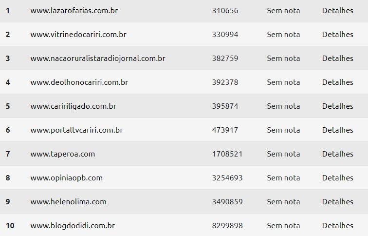 ooo - TOP SITES: Portais de notícias da região do Cariri paraibano disputam o primeiro lugar no ranking; confira o gráfico
