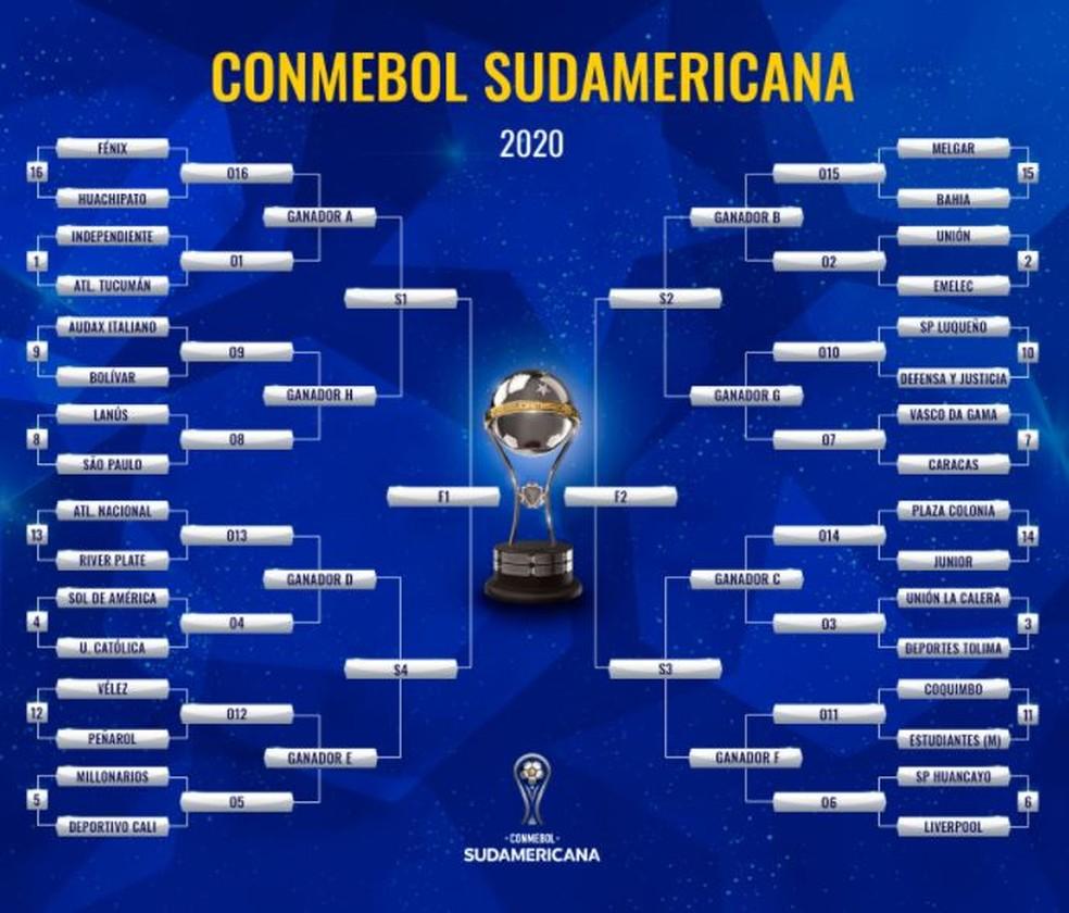 quadro - Sorteio define confrontos da segunda fase da Copa Sul-Americana