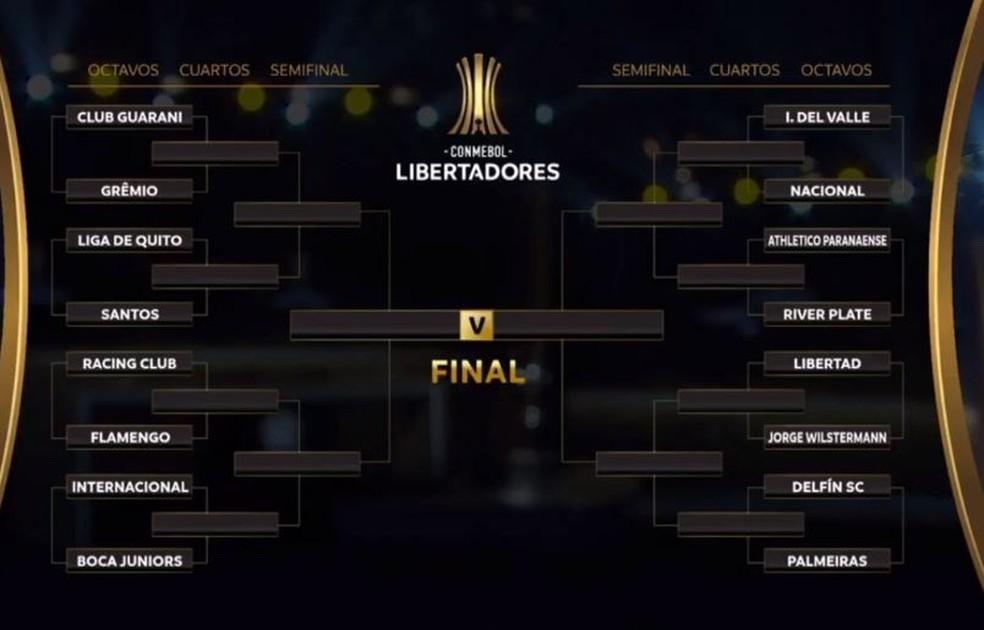sorteiolibertadores - Oitavas de final da Libertadores terão três duelos entre brasileiros e argentinos; veja confrontos