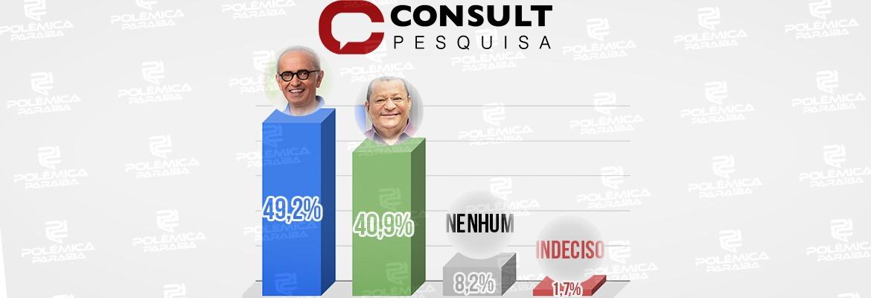5084bc4f fe66 4aee 8675 633079ac40ec - Pesquisa Consult/Arapuan aponta Cícero com 49,2% contra 40,9% de Nilvan a cinco dias da eleição; veja os números