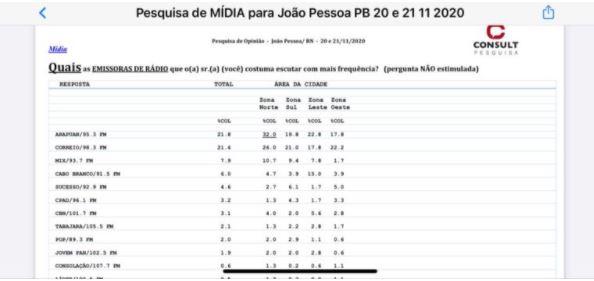 884 - PESQUISA CONSULT: rádio Arapuan está em primeiro lugar na preferência dos ouvintes de João Pessoa; confira os números