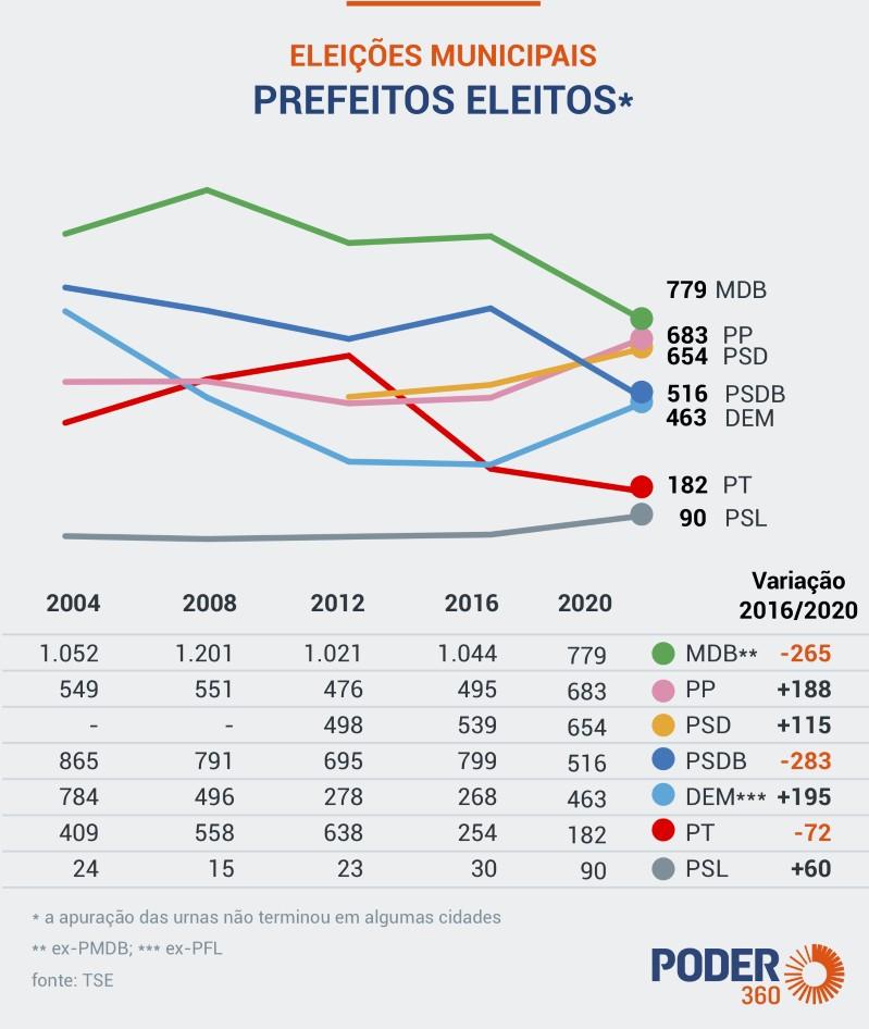 BB1btkmP - MDB mantém o maior número de prefeitos, mas tem queda de 25%