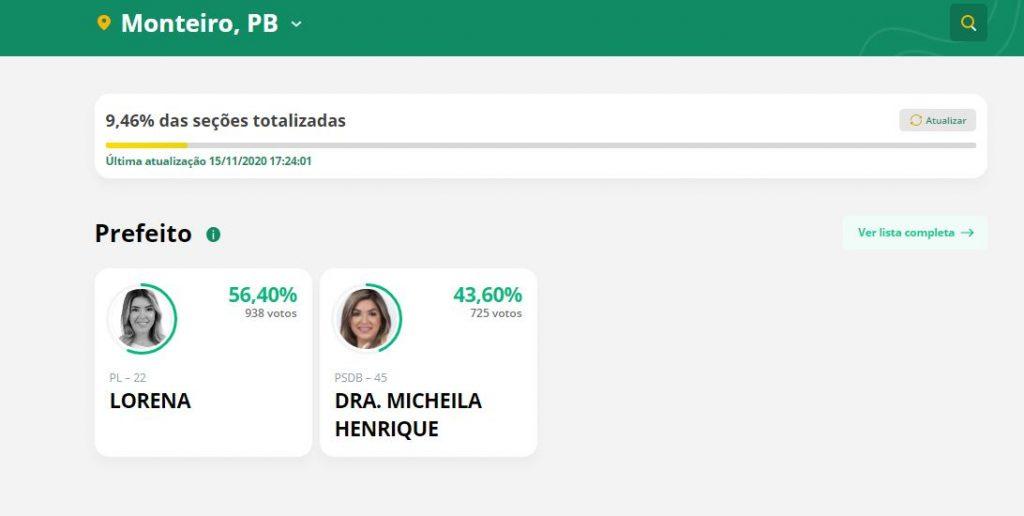 Capturar.JPGaa  1024x516 - APURAÇÃO PARCIAL EM MONTEIRO: Prefeita Anna Lorena lidera votação