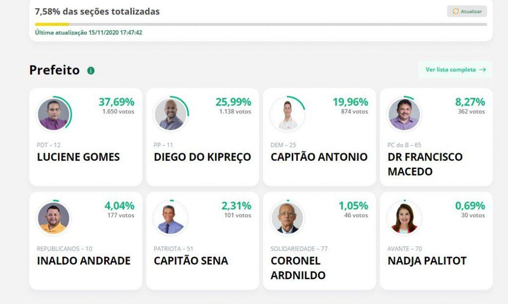 Capturar.JPGqq  1024x613 - APURAÇÃO PARCIAL EM BAYEUX: Luciene Gomes lidera votação com 37,69%