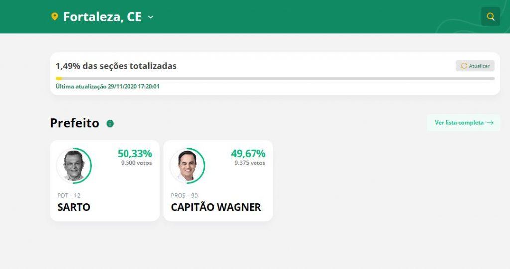 Capturar.JPGww  4 1024x540 - PRIMEIRA PARCIAL: Sarto tem 50,33%; Capitão Wagner tem 49,67% na disputa em Fortaleza