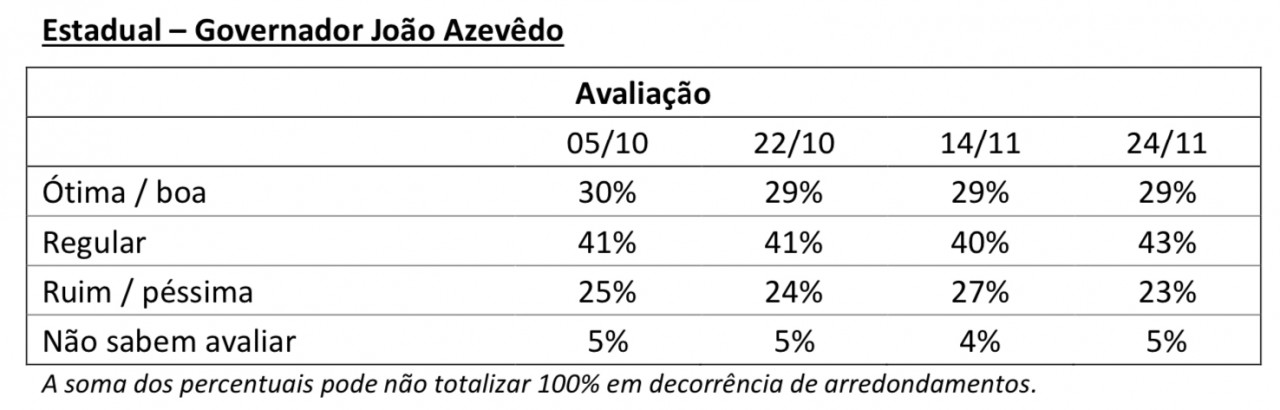 FCF288E5 0BFC 4C12 8BBE 90031A81F4FD - PESQUISA IBOPE: Bolsonaro chega a 41% de rejeição em João Pessoa