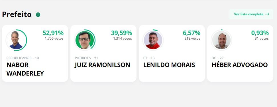 Parcial patos 1 - APURAÇÃO PARCIAL EM PATOS: Nabor Wanderley lidera com 52,91%