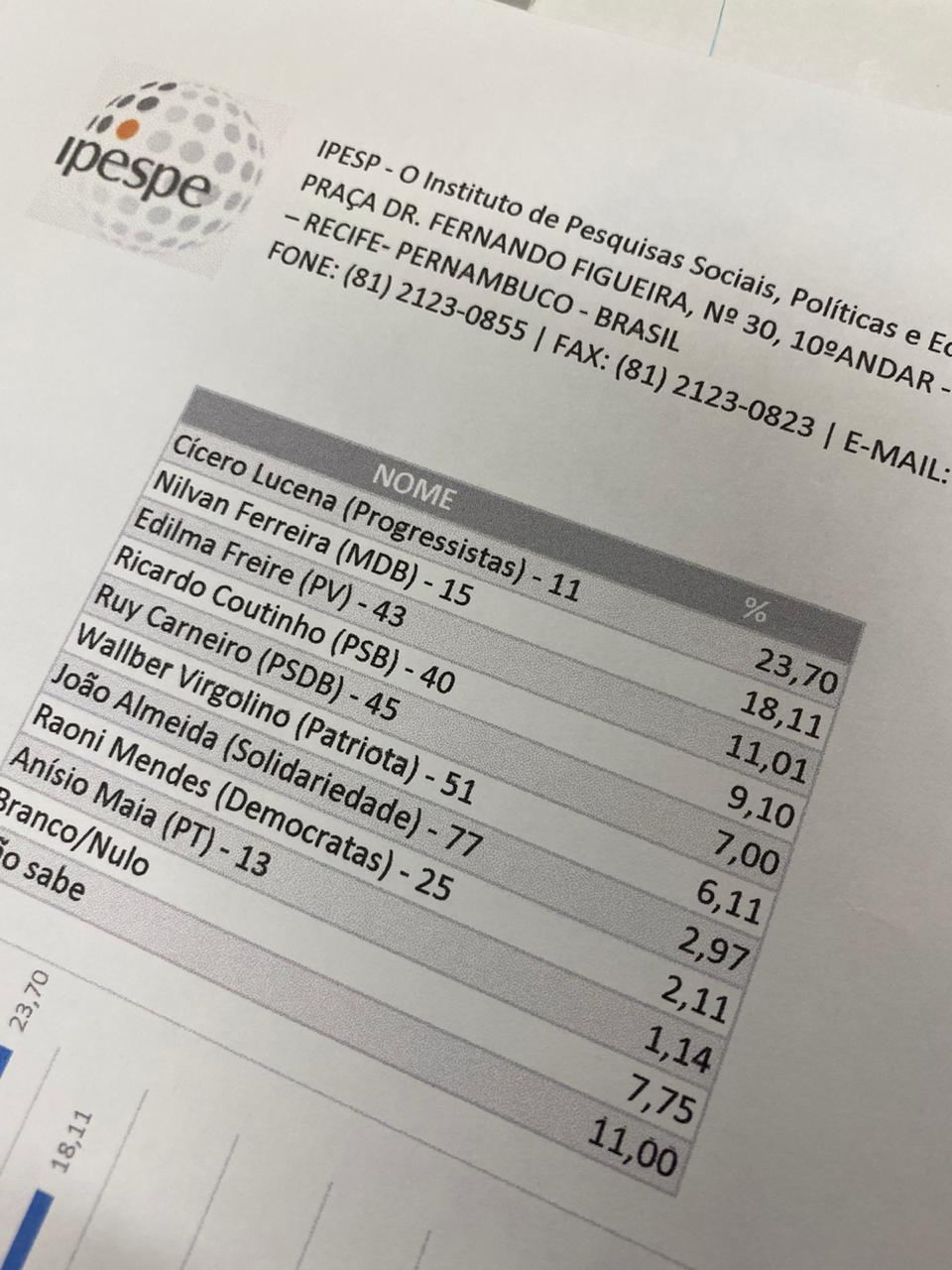 WhatsApp Image 2020 11 13 at 13.39.24 1 - FAKE NEWS! IPESPE desmente pesquisa falsa sobre as eleições de João Pessoa