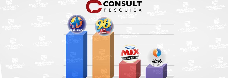 WhatsApp Image 2020 11 27 at 15.19.02 - PESQUISA CONSULT: rádio Arapuan está em primeiro lugar na preferência dos ouvintes de João Pessoa; confira os números