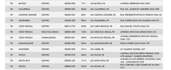 agencias abeertas 07 de novembro - Caixa Econômica Federal abre 12 agências na Paraíba para pagamento de auxílio emergencial neste sábado