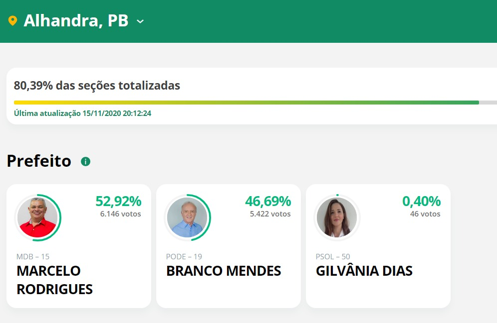 alhandra parcial 1 - APURAÇÃO PARCIAL EM ALHANDRA: Marcelo Rodrigues lidera com 52,92%