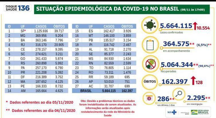 boletim nacional - Covid-19: Brasil registra mais 10,5 mil casos confirmados em 24 horas