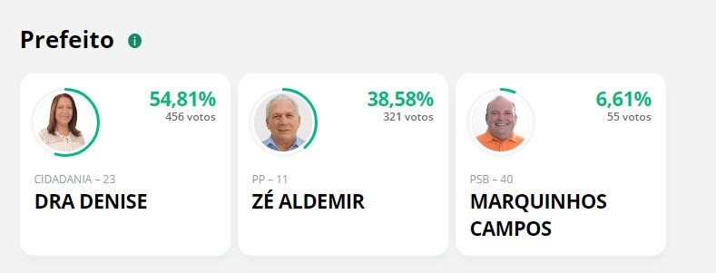 cajazeiras - Em Cajazeiras 2,29% das unas foram apuradas, Dra Denise aparece em primeiro lugar seguida por Zé Aldemir