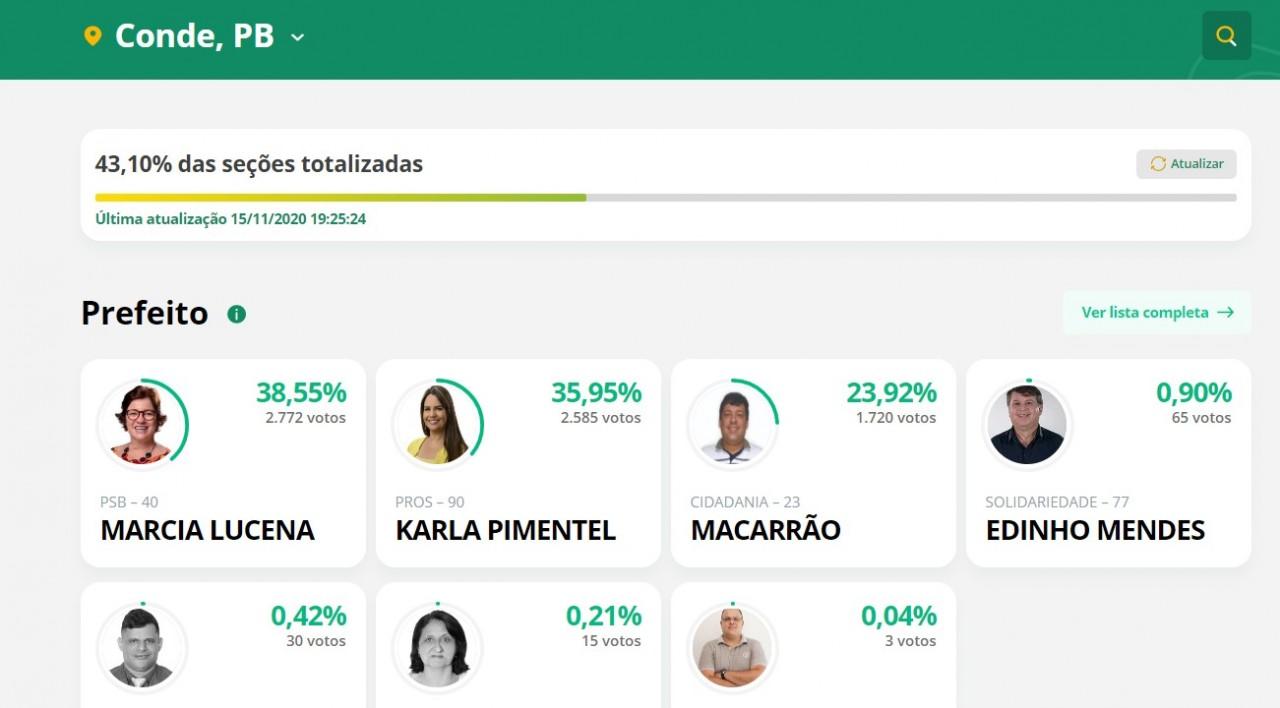 conde 1 - ELEIÇÕES 2020: resultado parcial aponta Márcia Lucena liderando com mais de 38% dos votos