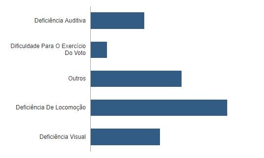 deficiencia joão pessoa - SEGUNDO TURNO: confira em números o perfil do eleitor pessoense nestas eleições – VEJA GRÁFICOS
