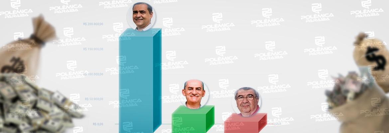 gastos guarabira - Candidatos a prefeito de Guarabira ultrapassam R$ 250 mil em despesas de campanha; um deles concentra mais de 75% do total – VEJA GASTOS