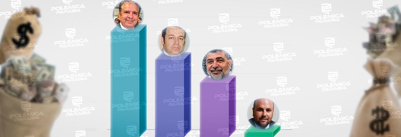 gastos patos - GASTOS DE CAMPANHA: confira quanto os candidatos a prefeito de Patos já gastaram em suas campanhas