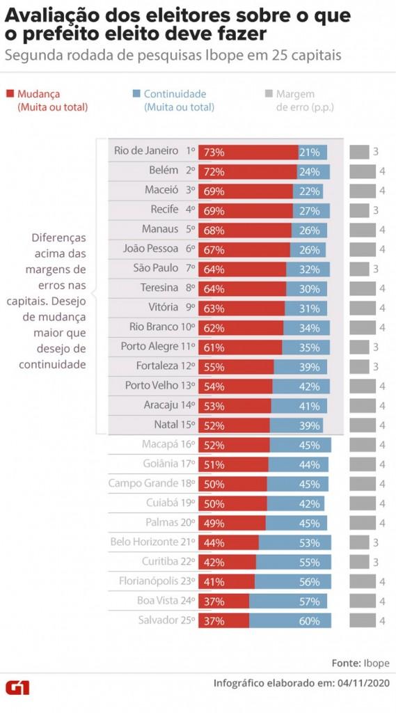 levantamento g1 - João Pessoa é a sexta capital do país em que o eleitor mais quer mudança na gestão - VEJA NÚMEROS