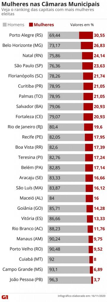mulheres eleitas - ELEIÇÕES 2020: entre todas as capitais que elegeram mulheres para vereadoras, João Pessoa tem a menor proporção, com apenas uma