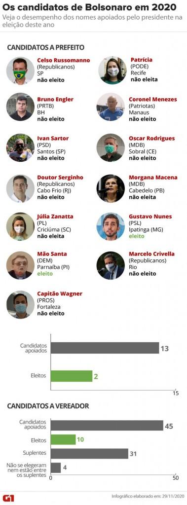 os candidatos de bolsonaro em 2020 - SEM FORÇA: Candidatos a prefeito apoiados por Bolsonaro saem derrotados no 2º turno