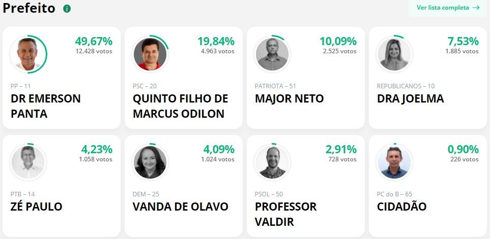 parcial panta 1 - APURAÇÃO PARCIAL EM SANTA RITA: Emerson Panta lidera com 49,67%